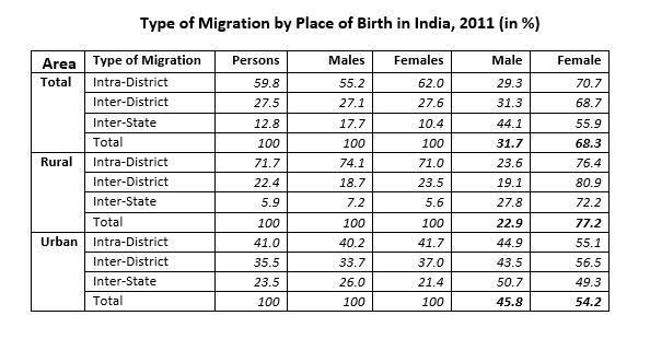 Table on data on Type of Migration by Place of Birth