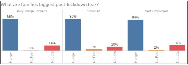 Data table: What are families' biggest post-lockdown fear?