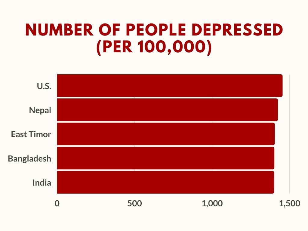 Number Of People Depressed (PER 100,000)