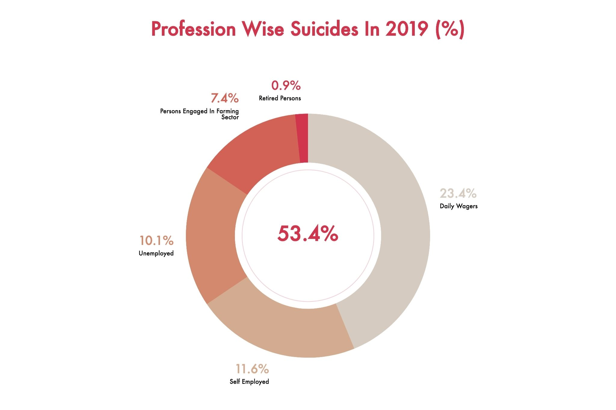 Profession wise suicides in 2019