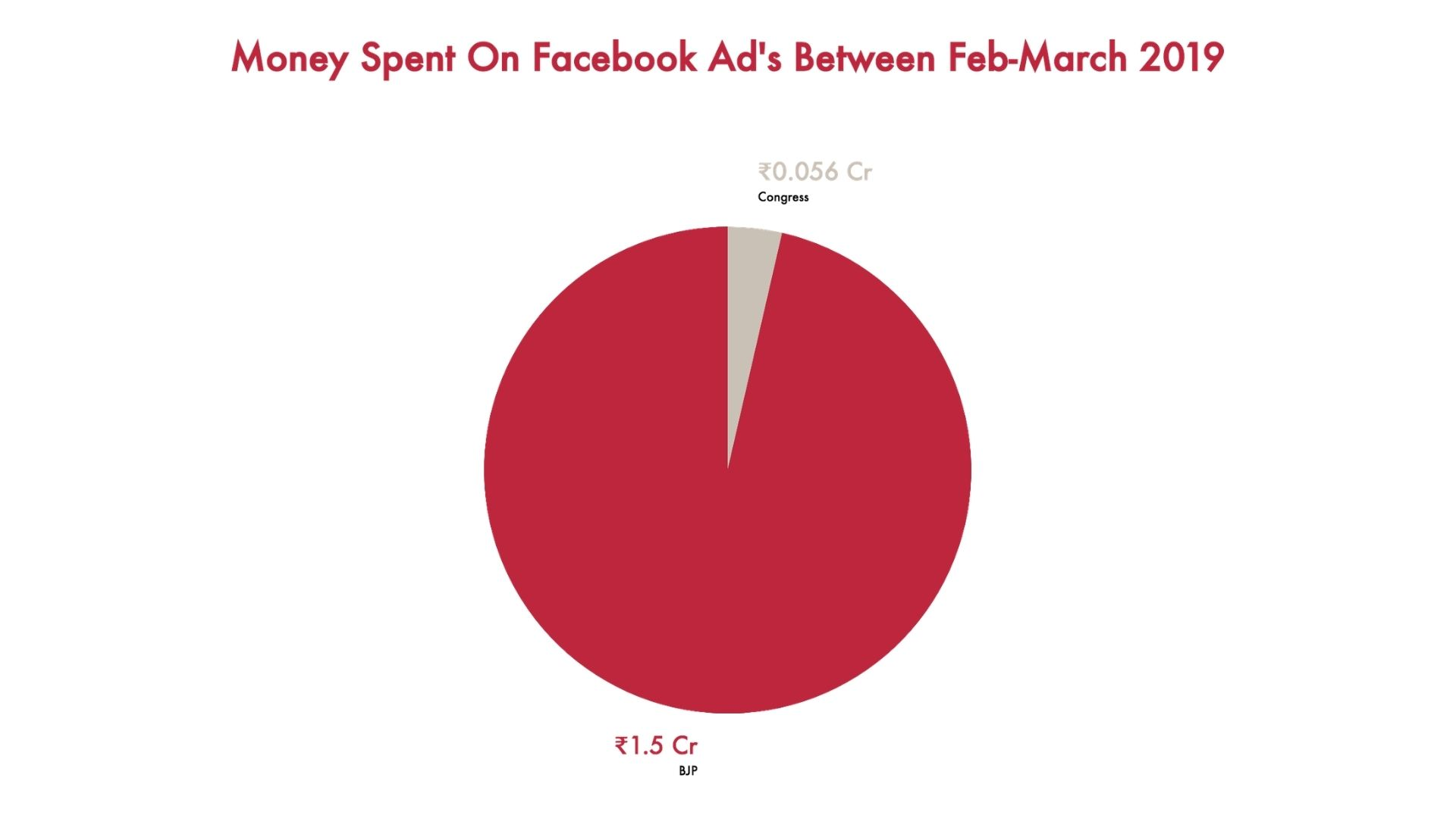 Money spent by bjp-congress on fb ads feb-march 2019
