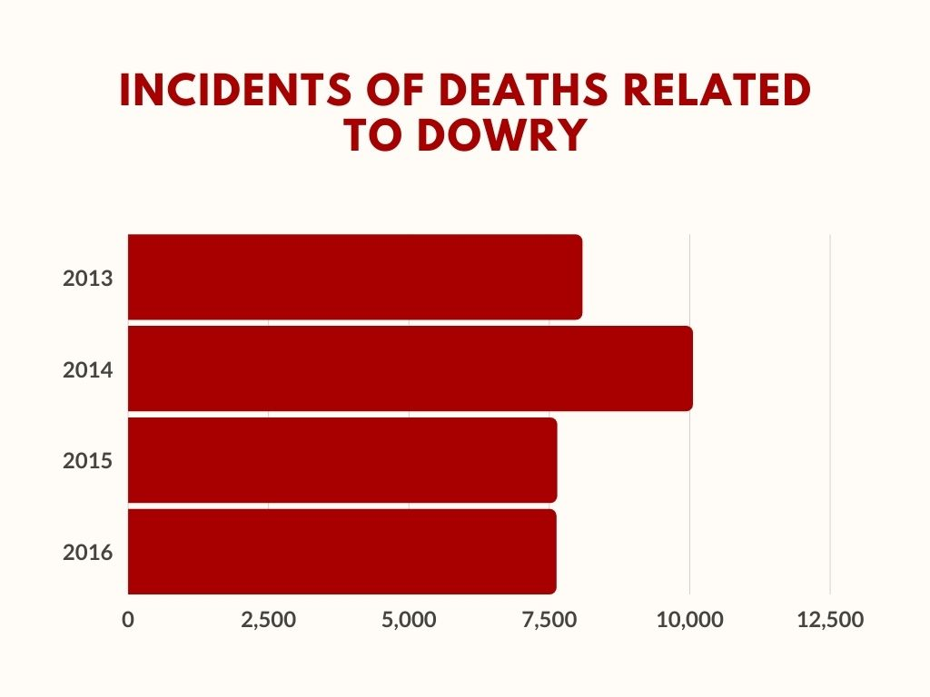 Dowry deaths in India
