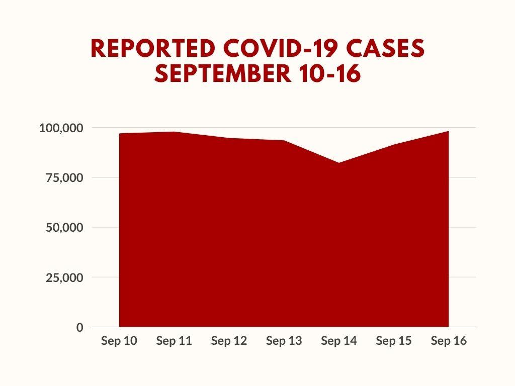 Sep 10-16 Covid cases in India