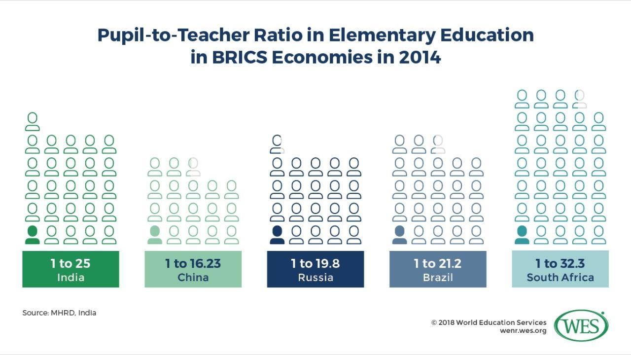 pupil teacher ratio