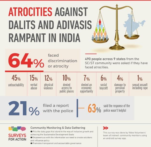 Survey On Atrocities Against Dalits Adivasis