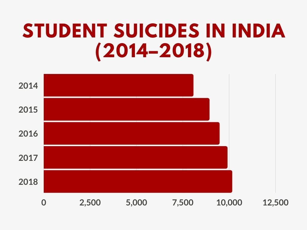 student suicides