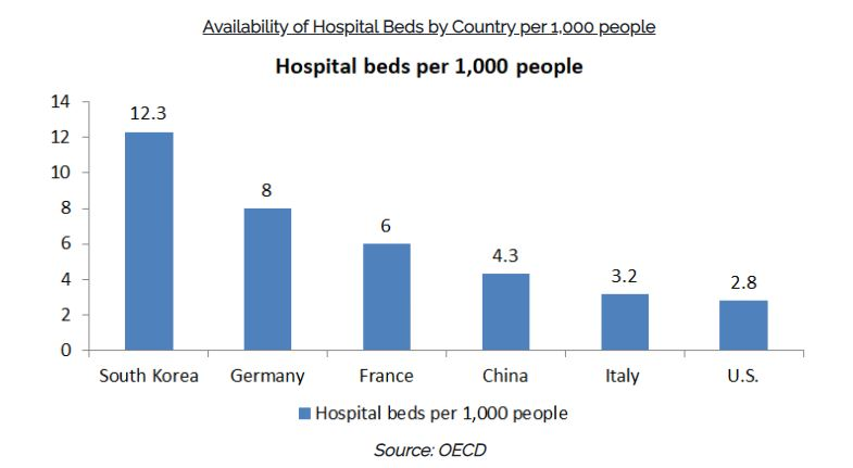 Globally Availability of Hospital Beds by Country per 1,000 people
