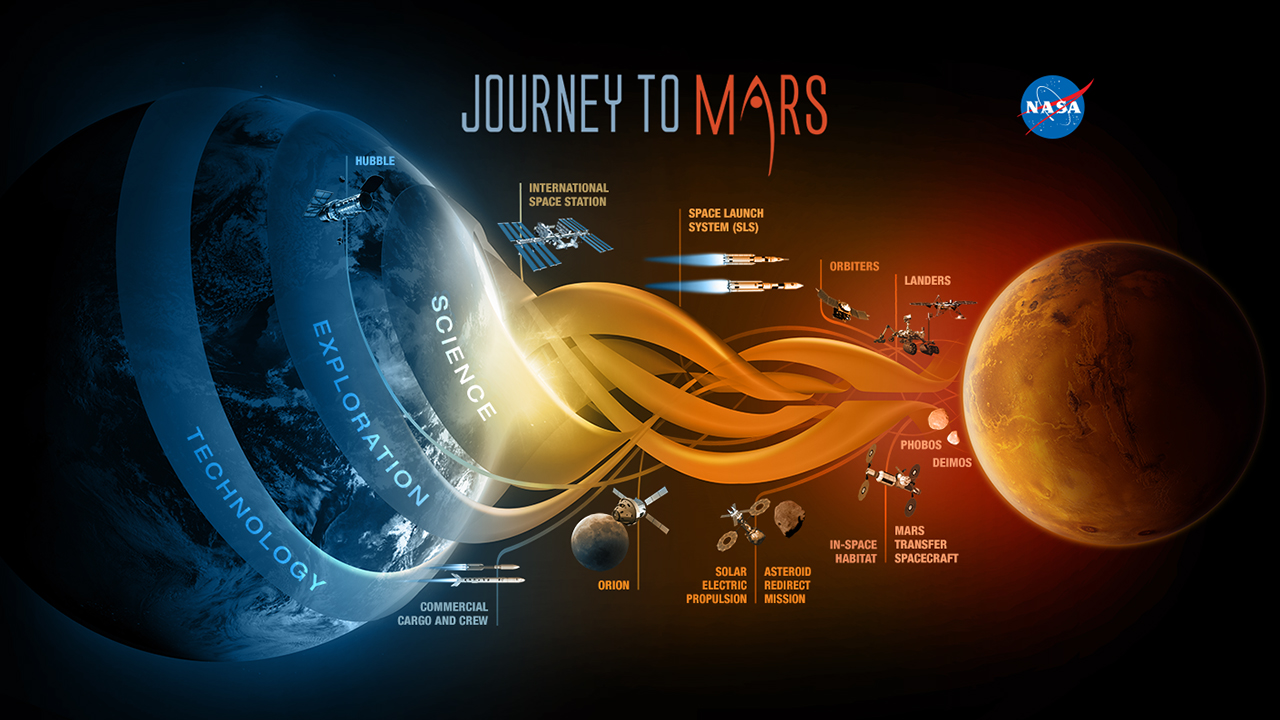 Time travel Missions to Mars By NASA