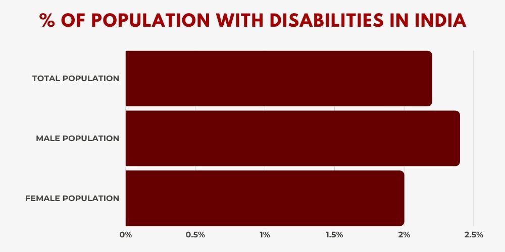% OF POPULATION WITH DISABILITIES IN INDIA