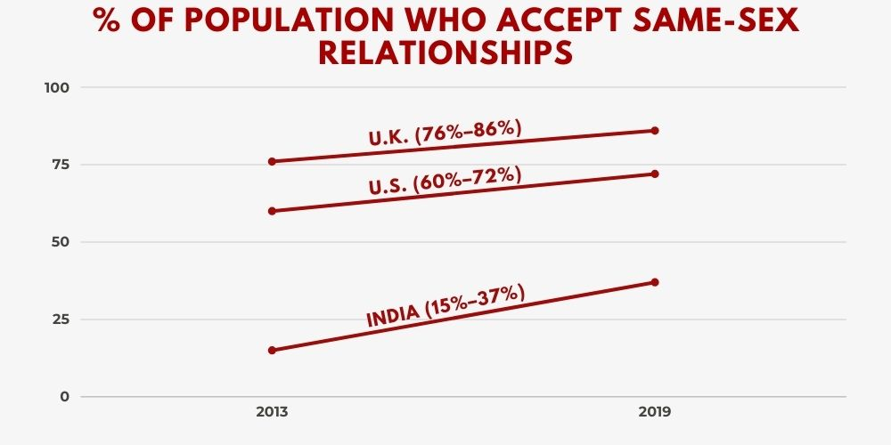 % Accept Same Sex Relationships