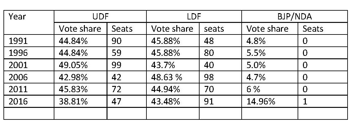 Kerala vote share and seat share distribution.