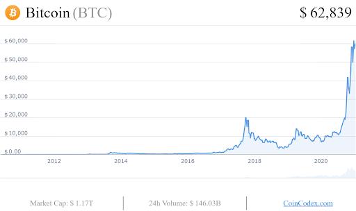 btc graph