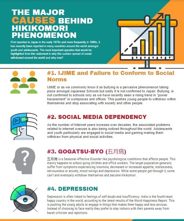Causes behind spread of Hikikomori in Indian Youths